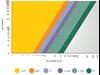 DZR Ball Valve Pressure Drop Chart